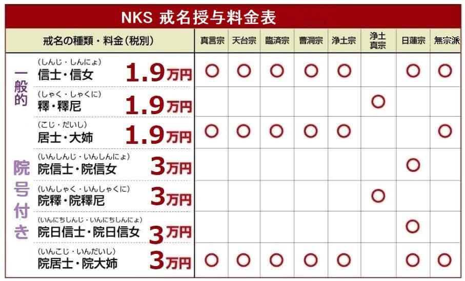 院居士の戒名30,000円―NKS日本生前戒名推進会
